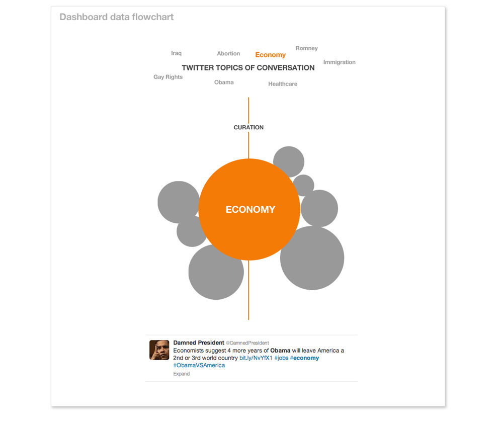 dashboard-dataflowchart
